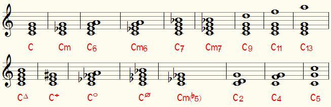 Chord Symbol